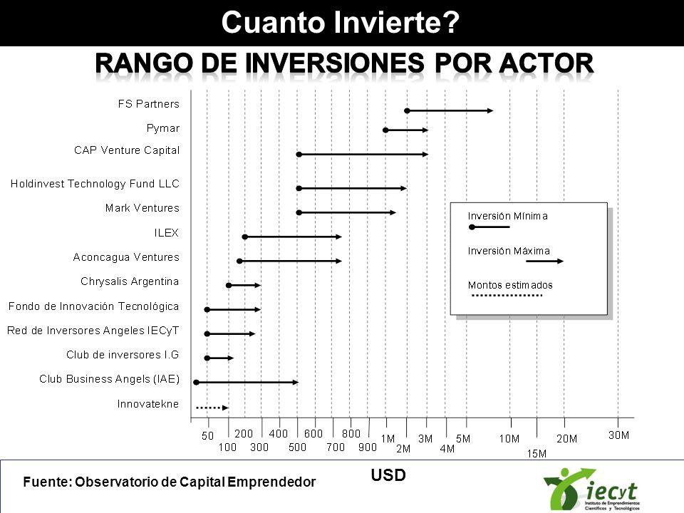 USD Cuanto Invierte? Fuente: Observatorio de Capital Emprendedor