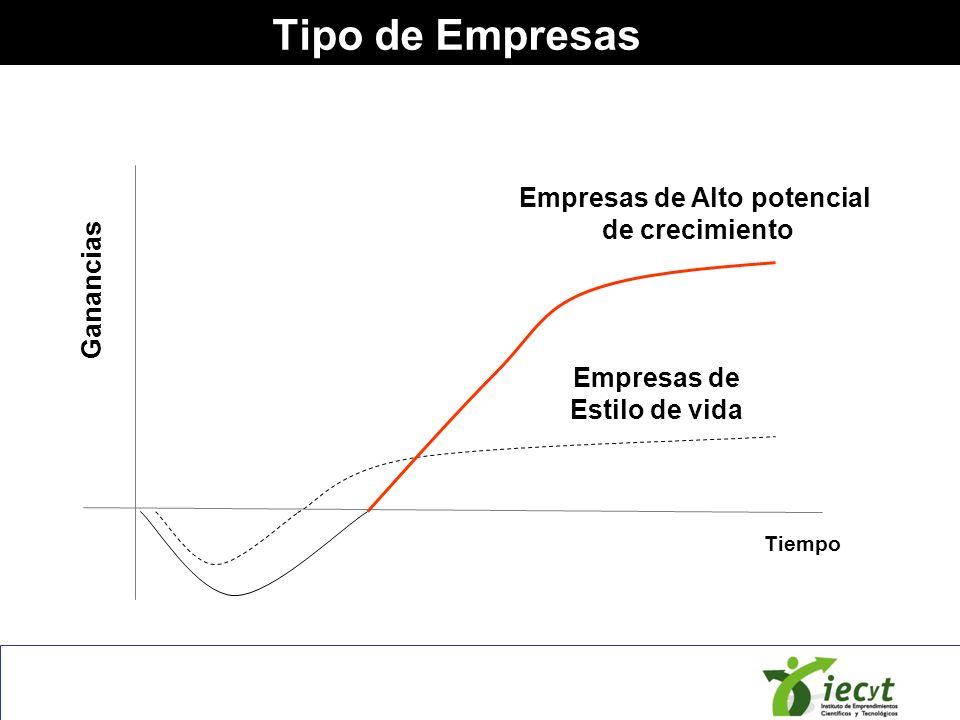 Tipo de Empresas Tiempo Empresas de Estilo de vida Empresas de Alto potencial de crecimiento Ganancias