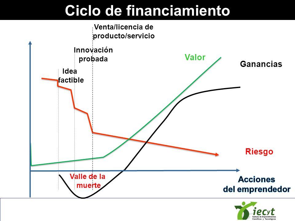 Ciclo de financiamiento Idea factible Innovación probada Riesgo Ganancias Valor Valle de la muerte Venta/licencia de producto/servicio