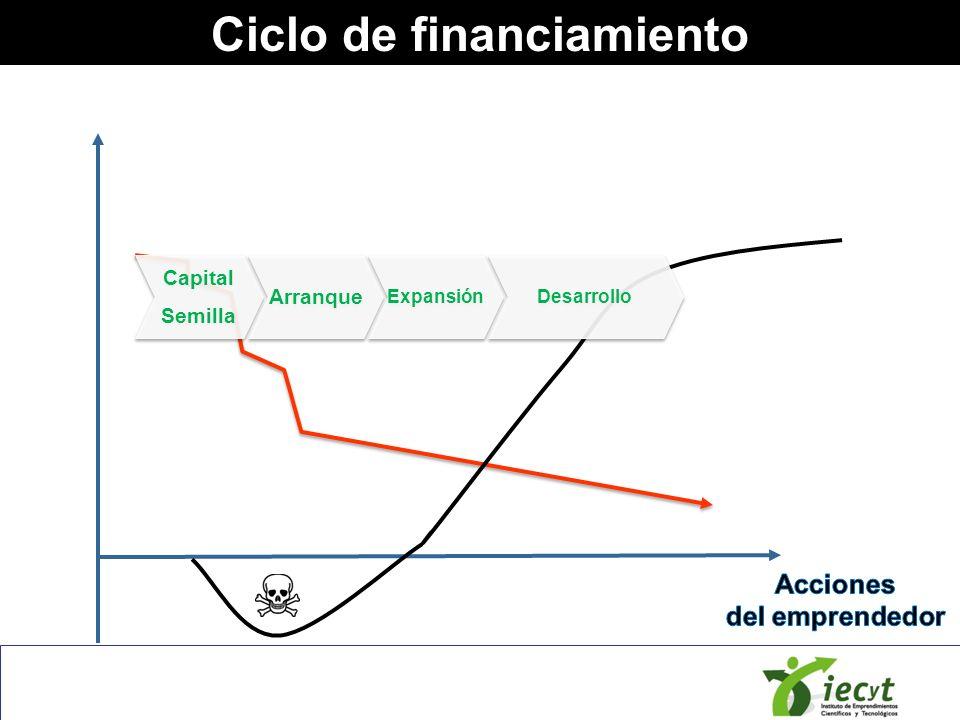 Ciclo de financiamiento Capital Semilla Capital Semilla Subsidios FFF Bootstrapping Vínculos fuertes Compra de usados Trueque Alquiler Préstamo de bienes.
