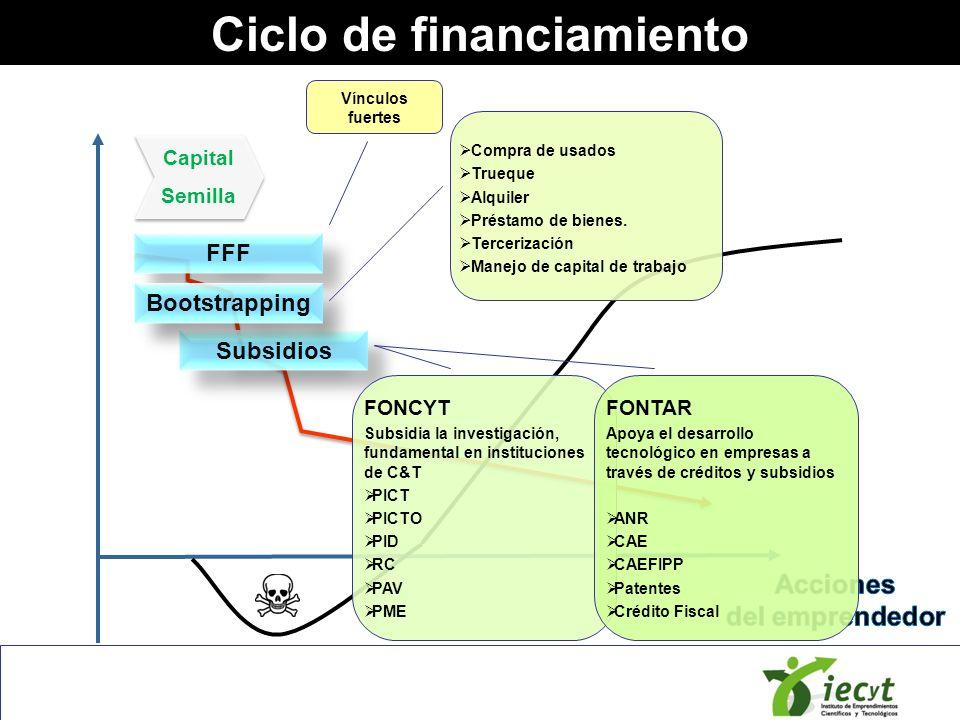 Ciclo de financiamiento Capital Semilla Capital Semilla Subsidios FFF Bootstrapping Vínculos fuertes Compra de usados Trueque Alquiler Préstamo de bie