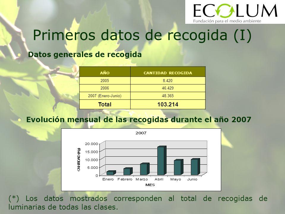Primeros datos de recogida (I) Datos generales de recogida AÑOCANTIDAD RECOGIDA 20058.420 200646.429 2007 (Enero-Junio)48.365 Total103.214 Evolución mensual de las recogidas durante el año 2007 (*) Los datos mostrados corresponden al total de recogidas de luminarias de todas las clases.