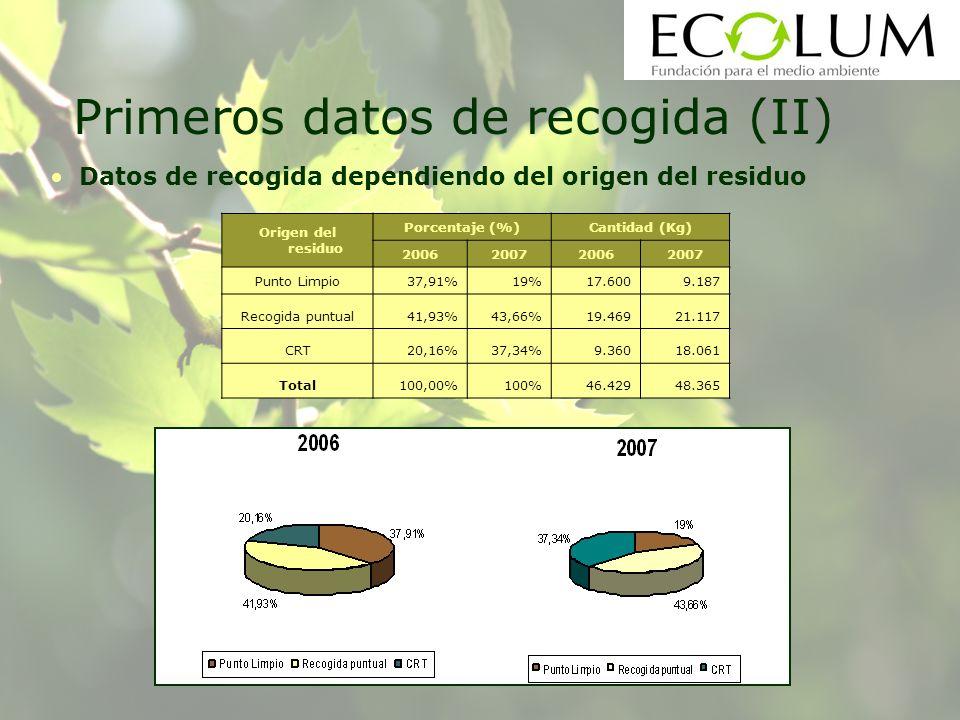 Datos de recogida dependiendo del origen del residuo Origen del residuo Porcentaje (%)Cantidad (Kg) 2006200720062007 Punto Limpio37,91%19%17.6009.187 Recogida puntual41,93%43,66%19.46921.117 CRT20,16%37,34%9.36018.061 Total100,00%100%46.42948.365 Primeros datos de recogida (II)