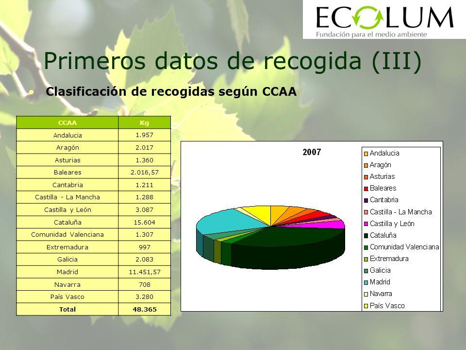 Primeros datos de recogida (III) Clasificación de recogidas según CCAA CCAAKg Andalucia 1.957 Aragón2.017 Asturias1.360 Baleares2.016,57 Cantabria1.21