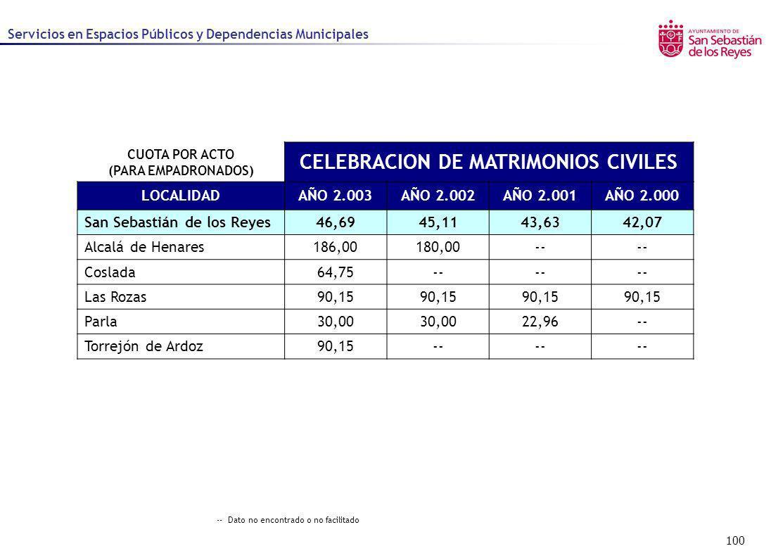 100 Servicios en Espacios Públicos y Dependencias Municipales CUOTA POR ACTO (PARA EMPADRONADOS) CELEBRACION DE MATRIMONIOS CIVILES LOCALIDADAÑO 2.003