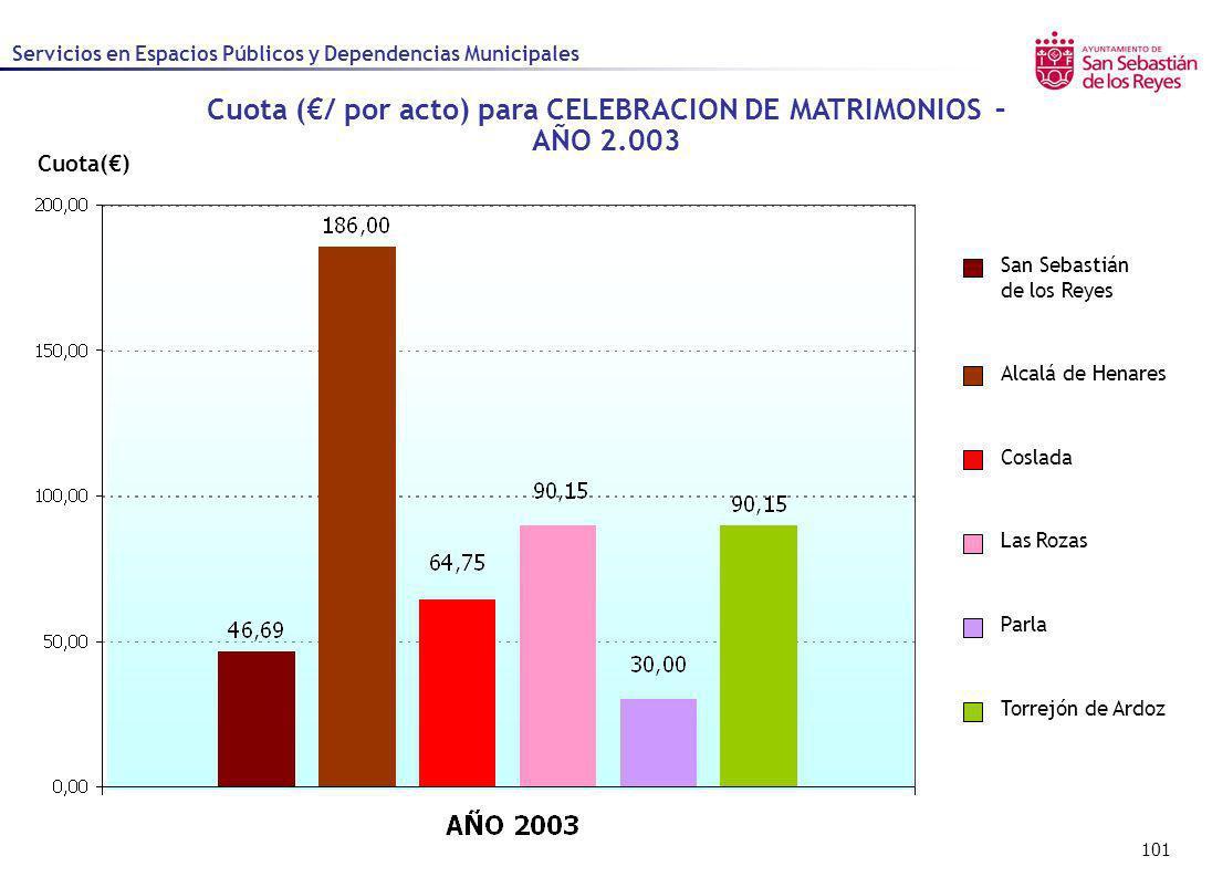 101 Cuota() Cuota (/ por acto) para CELEBRACION DE MATRIMONIOS – AÑO 2.003 Alcalá de Henares Coslada Las Rozas Parla San Sebastián de los Reyes Torrej
