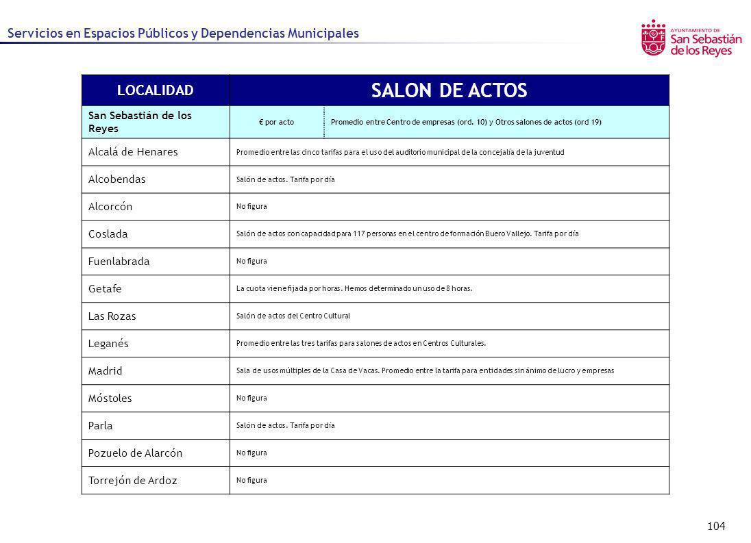 104 Servicios en Espacios Públicos y Dependencias Municipales LOCALIDAD SALON DE ACTOS San Sebastián de los Reyes por actoPromedio entre Centro de emp