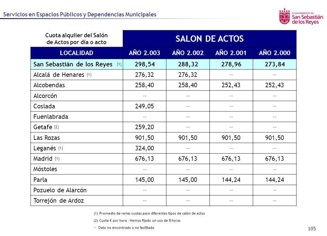 105 Servicios en Espacios Públicos y Dependencias Municipales Cuota alquiler del Salón de Actos por día o acto SALON DE ACTOS LOCALIDADAÑO 2.003AÑO 2.