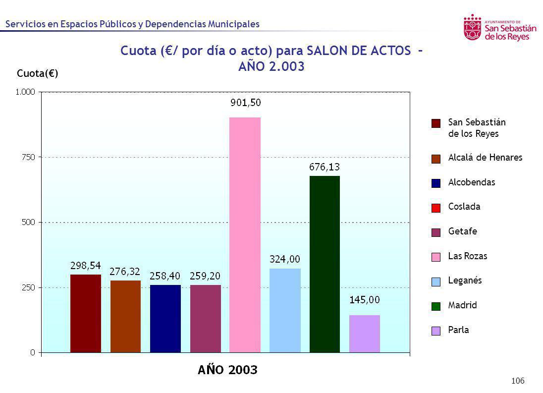 106 Cuota() Cuota (/ por día o acto) para SALON DE ACTOS – AÑO 2.003 Servicios en Espacios Públicos y Dependencias Municipales Alcalá de Henares Alcob