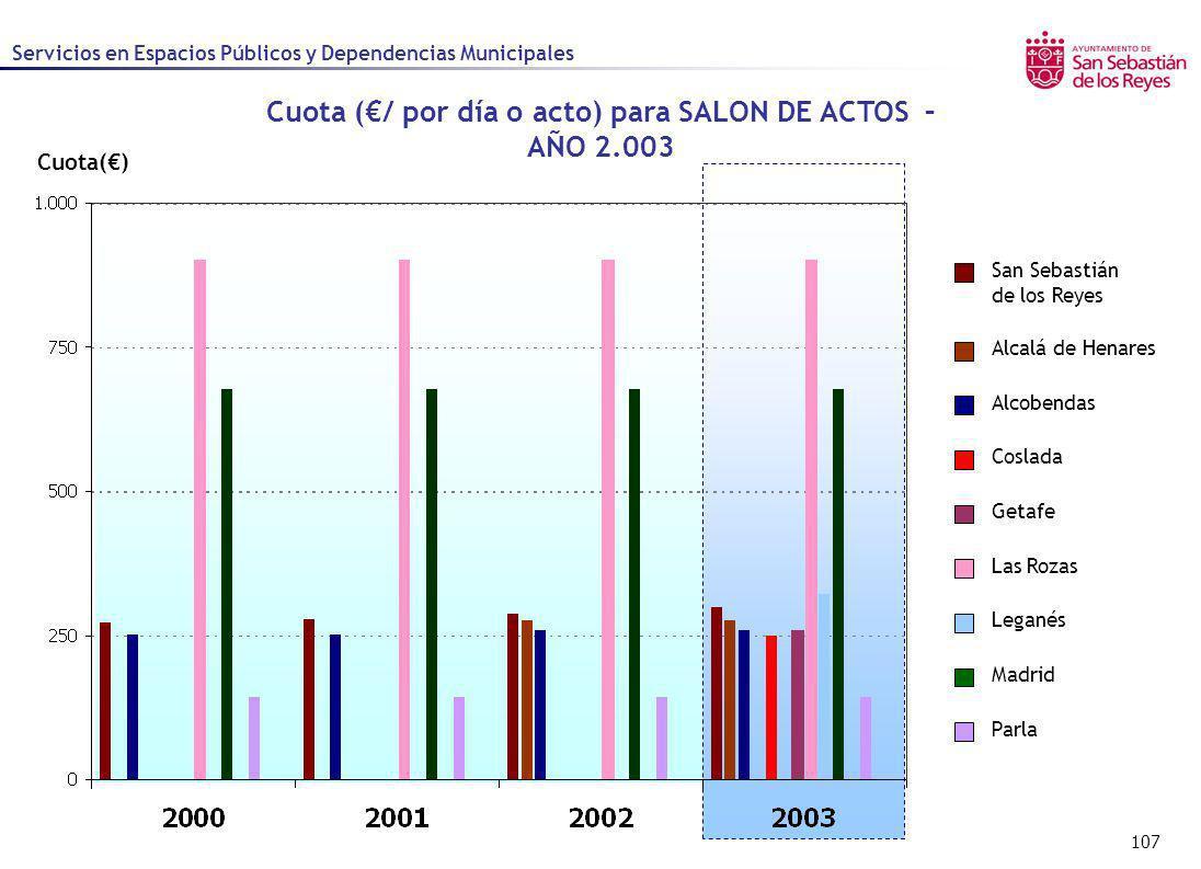 107 Cuota() Servicios en Espacios Públicos y Dependencias Municipales Cuota (/ por día o acto) para SALON DE ACTOS – AÑO 2.003 Alcalá de Henares Alcob