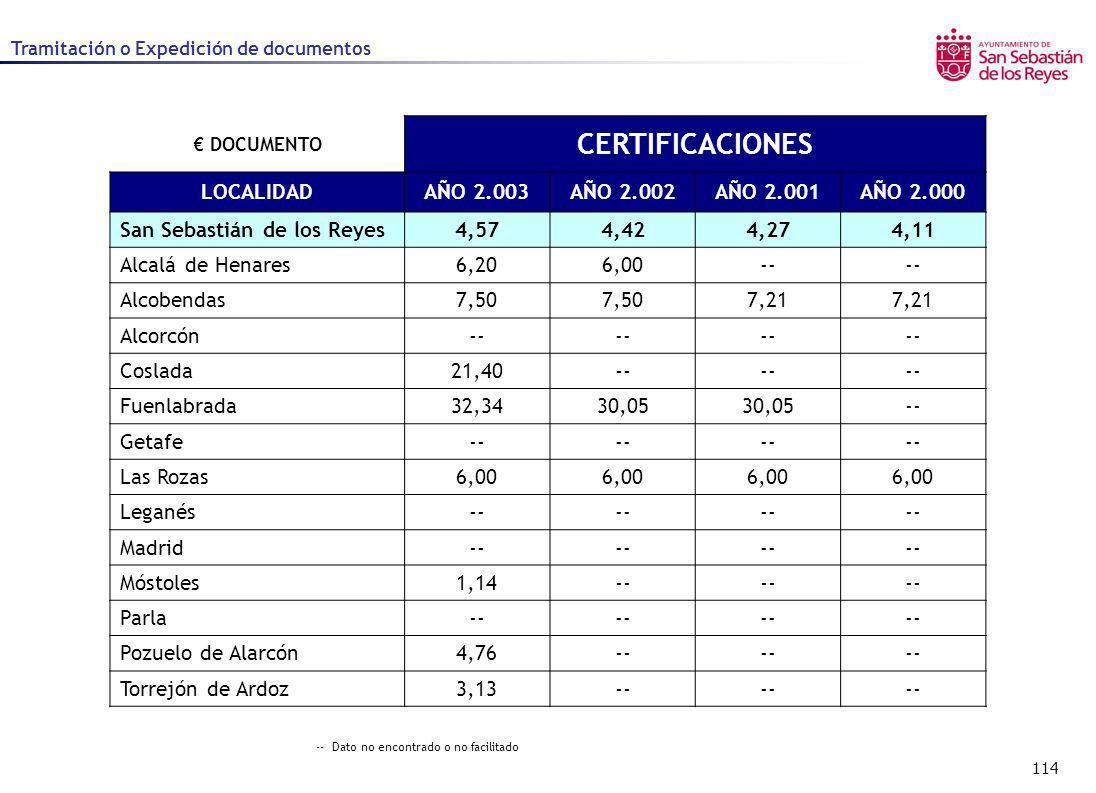 114 Tramitación o Expedición de documentos DOCUMENTO CERTIFICACIONES LOCALIDADAÑO 2.003AÑO 2.002AÑO 2.001AÑO 2.000 San Sebastián de los Reyes4,574,424