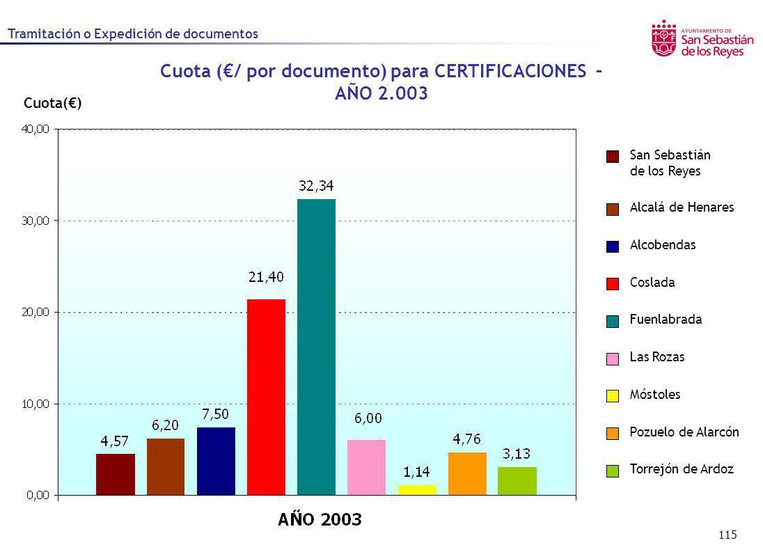 115 Cuota() Cuota (/ por documento) para CERTIFICACIONES – AÑO 2.003 Alcalá de Henares Alcobendas Coslada Fuenlabrada Las Rozas Móstoles Pozuelo de Al