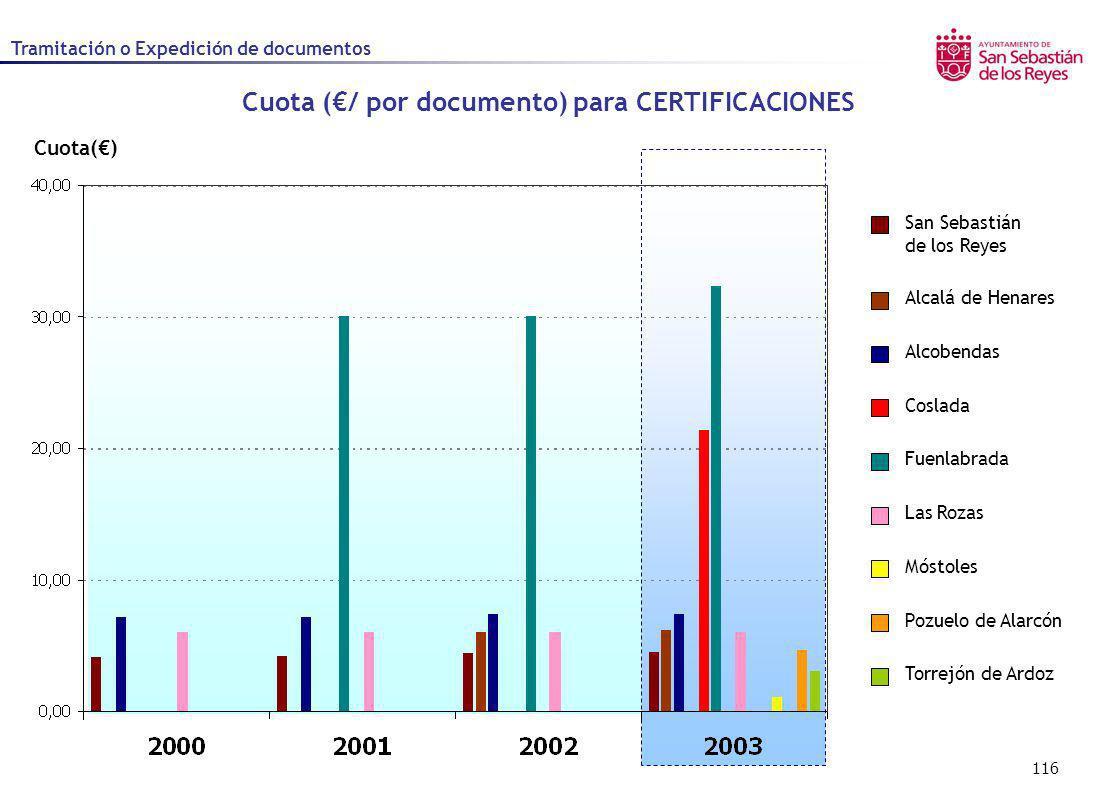 116 Cuota() Cuota (/ por documento) para CERTIFICACIONES Alcalá de Henares Alcobendas Coslada Fuenlabrada Las Rozas Móstoles Pozuelo de Alarcón San Se