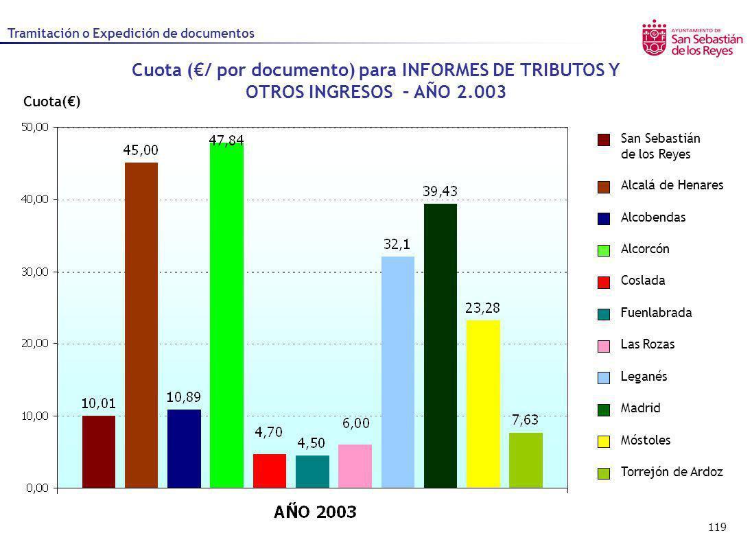 119 Cuota() Cuota (/ por documento) para INFORMES DE TRIBUTOS Y OTROS INGRESOS – AÑO 2.003 Alcalá de Henares Alcobendas Alcorcón Coslada Fuenlabrada L
