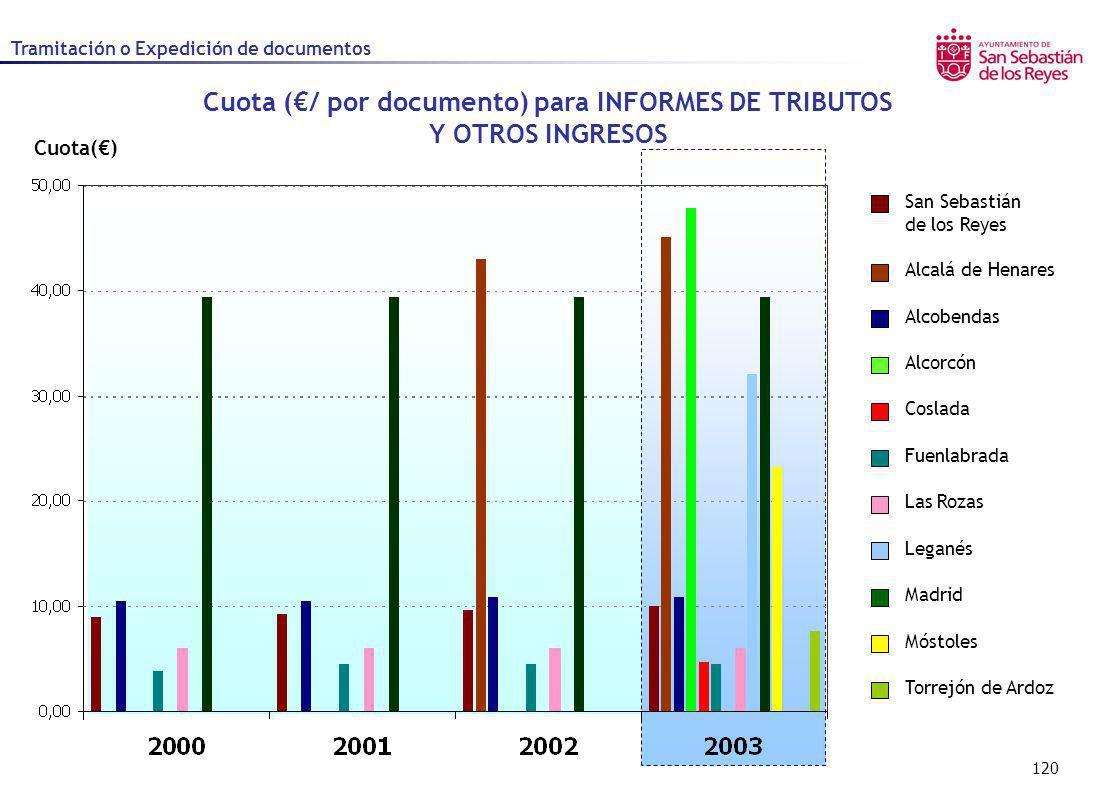 120 Cuota() Cuota (/ por documento) para INFORMES DE TRIBUTOS Y OTROS INGRESOS Alcalá de Henares Alcobendas Alcorcón Coslada Fuenlabrada Las Rozas Leg