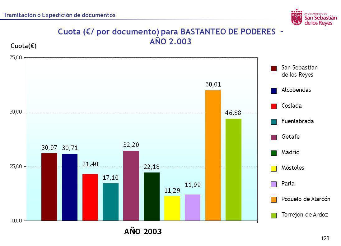 123 Cuota() Cuota (/ por documento) para BASTANTEO DE PODERES – AÑO 2.003 Alcobendas Coslada Fuenlabrada Getafe Madrid Móstoles Parla Pozuelo de Alarc