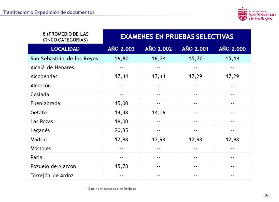 126 Tramitación o Expedición de documentos (PROMEDIO DE LAS CINCO CATEGORIAS) EXAMENES EN PRUEBAS SELECTIVAS LOCALIDADAÑO 2.003AÑO 2.002AÑO 2.001AÑO 2