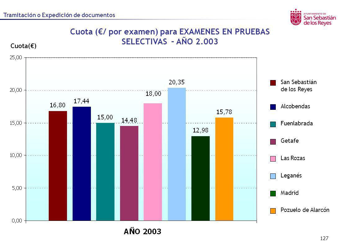 127 Cuota() Cuota (/ por examen) para EXAMENES EN PRUEBAS SELECTIVAS – AÑO 2.003 Alcobendas Fuenlabrada Getafe Las Rozas Leganés Madrid Pozuelo de Ala