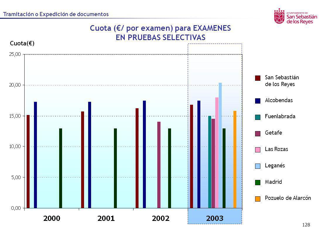 128 Cuota() Cuota (/ por examen) para EXAMENES EN PRUEBAS SELECTIVAS Alcobendas Fuenlabrada Getafe Las Rozas Leganés Madrid Pozuelo de Alarcón San Seb
