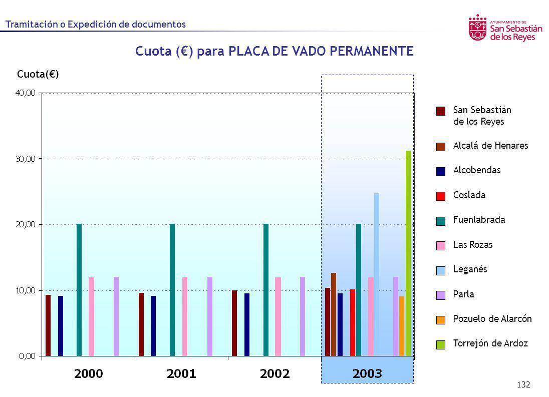 132 Cuota() Cuota () para PLACA DE VADO PERMANENTE Alcalá de Henares Alcobendas Coslada Fuenlabrada Las Rozas Leganés Parla Pozuelo de Alarcón San Seb