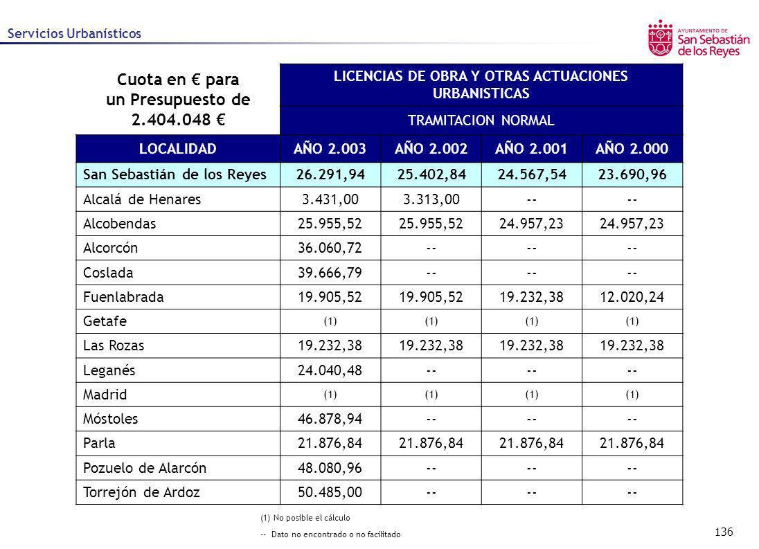 136 Servicios Urbanísticos Cuota en para un Presupuesto de 2.404.048 LICENCIAS DE OBRA Y OTRAS ACTUACIONES URBANISTICAS TRAMITACION NORMAL LOCALIDADAÑ