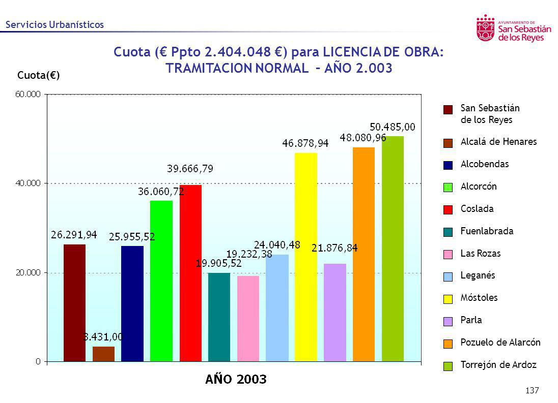 137 Cuota() Cuota ( Ppto 2.404.048 ) para LICENCIA DE OBRA: TRAMITACION NORMAL – AÑO 2.003 Alcalá de Henares Alcobendas Alcorcón Coslada Fuenlabrada L