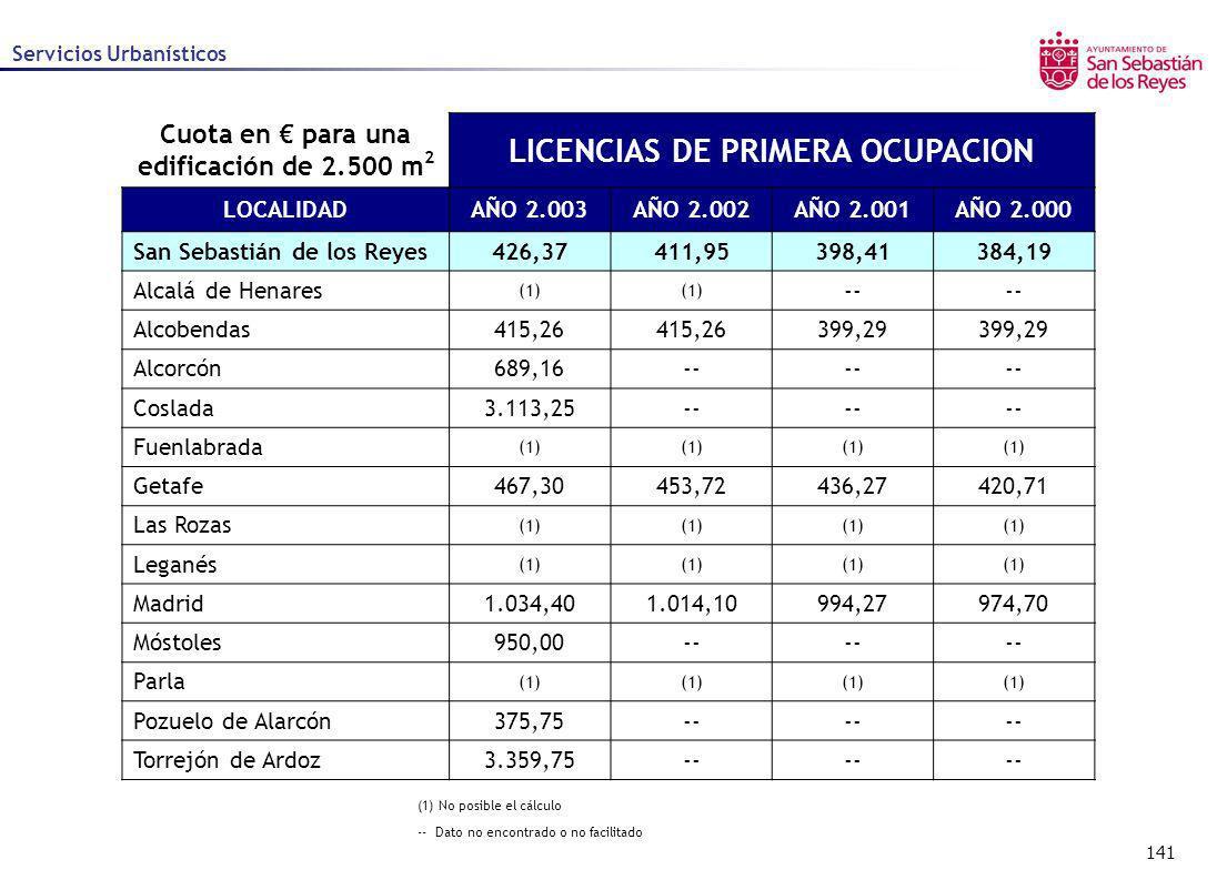 141 Servicios Urbanísticos (1) No posible el cálculo -- Dato no encontrado o no facilitado Cuota en para una edificación de 2.500 m 2 LICENCIAS DE PRI