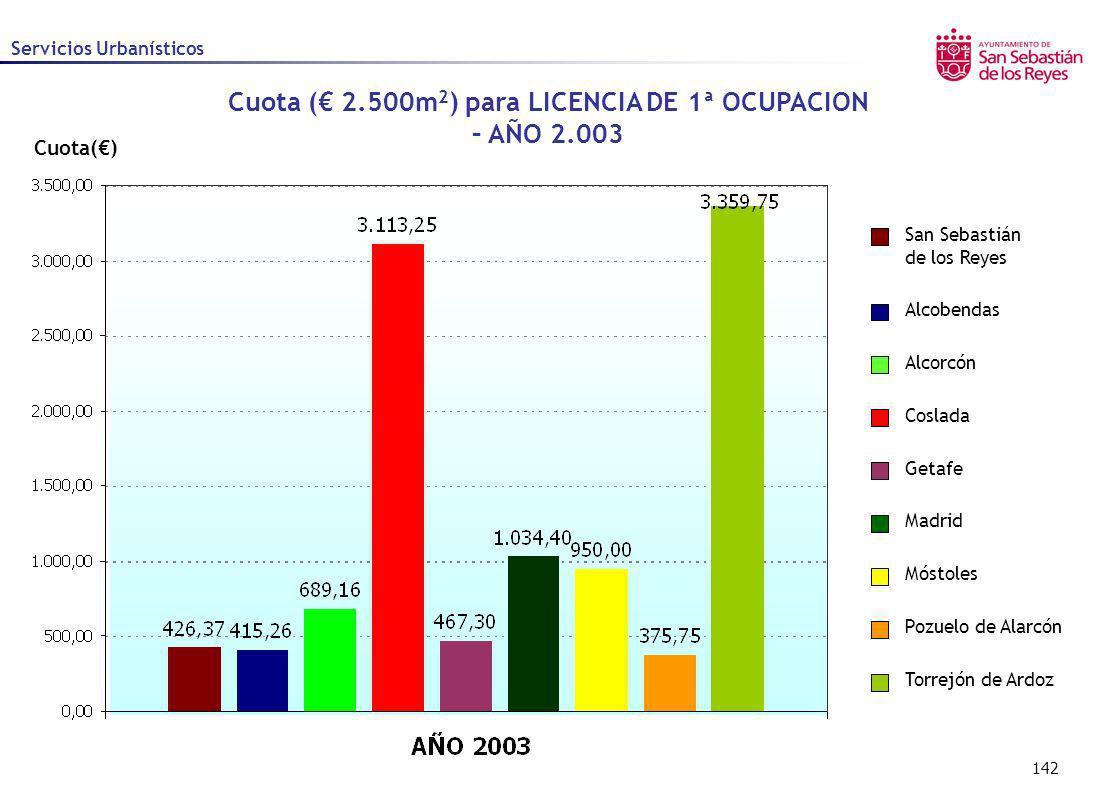 142 Cuota() Cuota ( 2.500m 2 ) para LICENCIA DE 1ª OCUPACION – AÑO 2.003 Alcobendas Alcorcón Coslada Getafe Madrid Móstoles Pozuelo de Alarcón San Seb