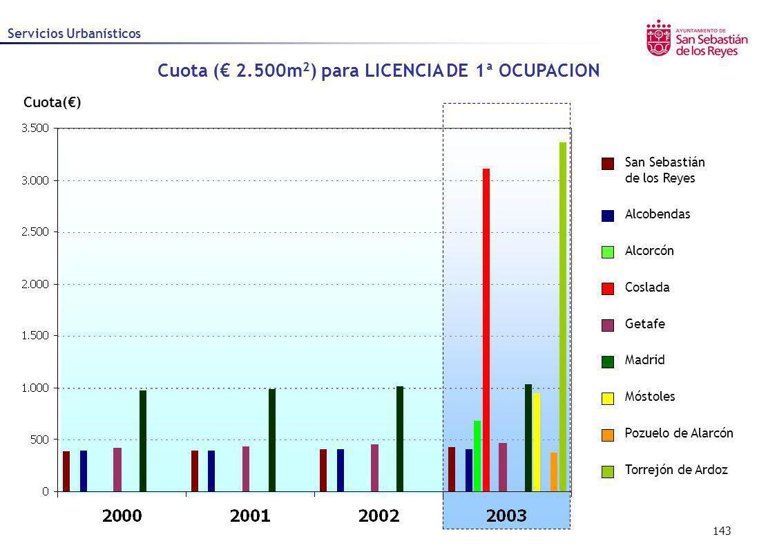 143 Cuota() Servicios Urbanísticos Alcobendas Alcorcón Coslada Getafe Madrid Móstoles Pozuelo de Alarcón San Sebastián de los Reyes Torrejón de Ardoz