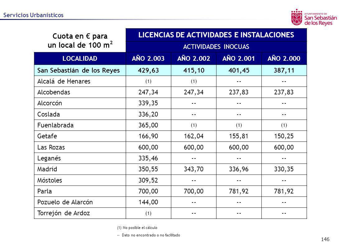 146 Servicios Urbanísticos (1) No posible el cálculo -- Dato no encontrado o no facilitado Cuota en para un local de 100 m 2 LICENCIAS DE ACTIVIDADES