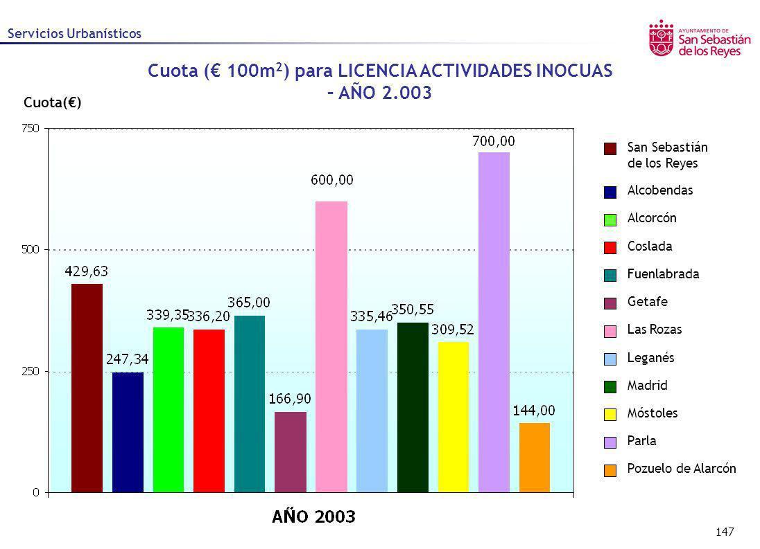 147 Cuota() Cuota ( 100m 2 ) para LICENCIA ACTIVIDADES INOCUAS – AÑO 2.003 Alcobendas Alcorcón Coslada Fuenlabrada Getafe Las Rozas Leganés Madrid Mós