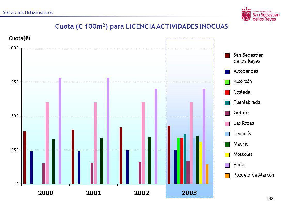 148 Cuota() Servicios Urbanísticos Cuota ( 100m 2 ) para LICENCIA ACTIVIDADES INOCUAS Alcobendas Alcorcón Coslada Fuenlabrada Getafe Las Rozas Leganés
