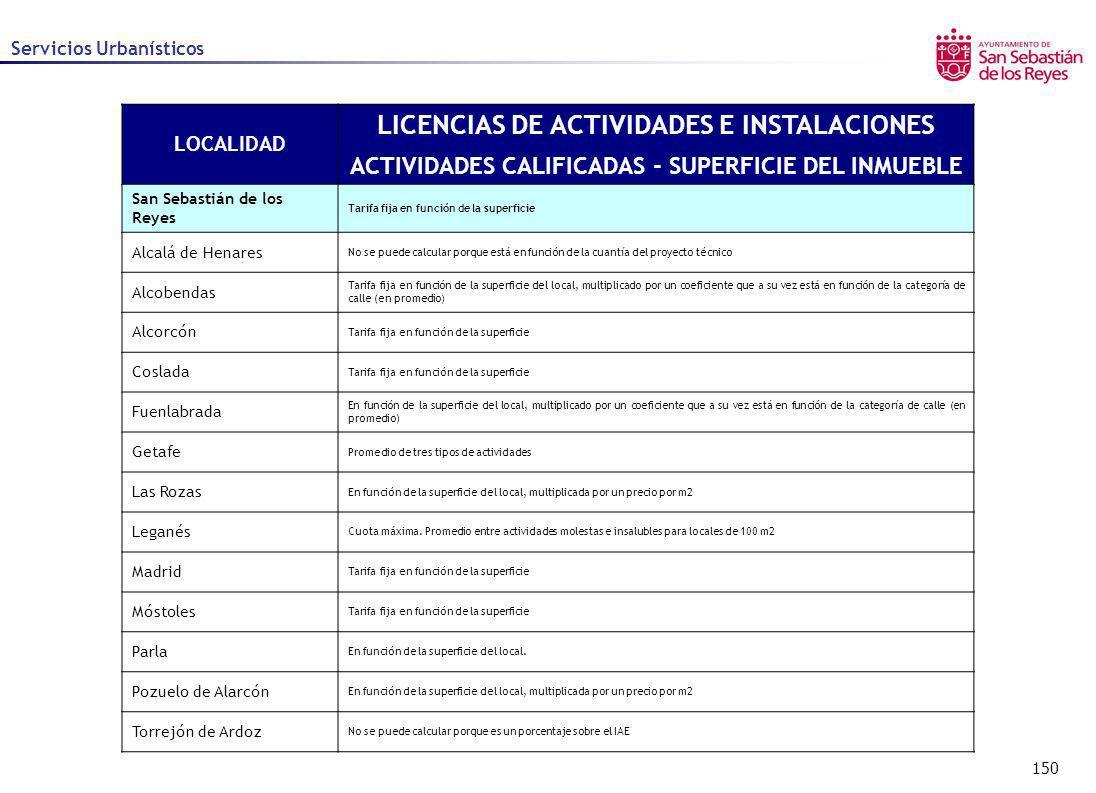 150 Servicios Urbanísticos LOCALIDAD LICENCIAS DE ACTIVIDADES E INSTALACIONES ACTIVIDADES CALIFICADAS - SUPERFICIE DEL INMUEBLE San Sebastián de los R