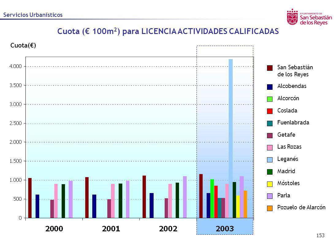 153 Cuota() Servicios Urbanísticos Cuota ( 100m 2 ) para LICENCIA ACTIVIDADES CALIFICADAS Alcobendas Alcorcón Coslada Fuenlabrada Getafe Las Rozas Leg
