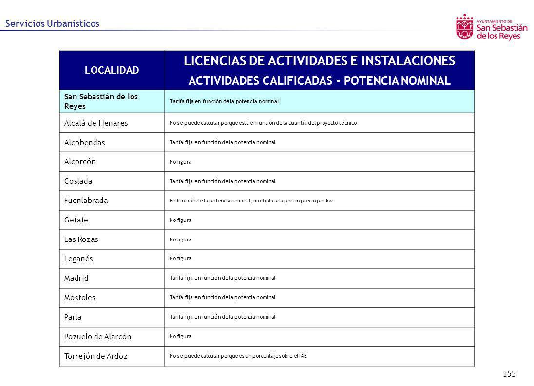 155 Servicios Urbanísticos LOCALIDAD LICENCIAS DE ACTIVIDADES E INSTALACIONES ACTIVIDADES CALIFICADAS - POTENCIA NOMINAL San Sebastián de los Reyes Ta