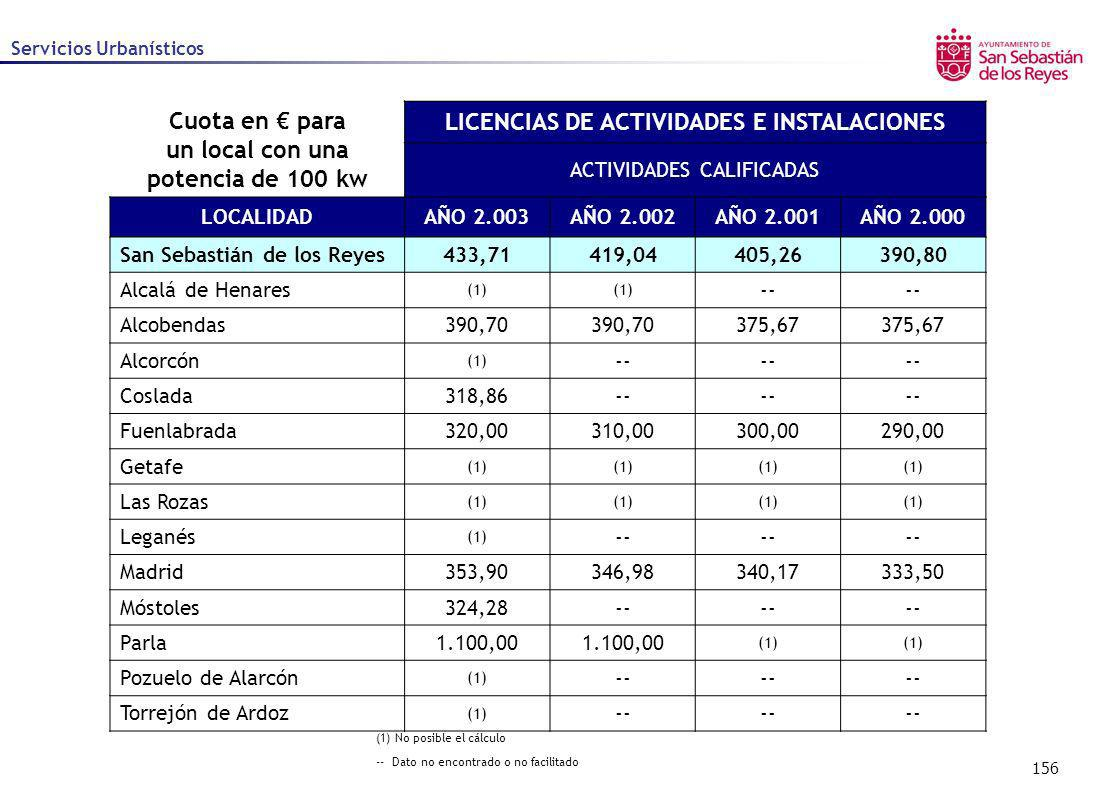 156 Servicios Urbanísticos (1) No posible el cálculo -- Dato no encontrado o no facilitado Cuota en para un local con una potencia de 100 kw LICENCIAS