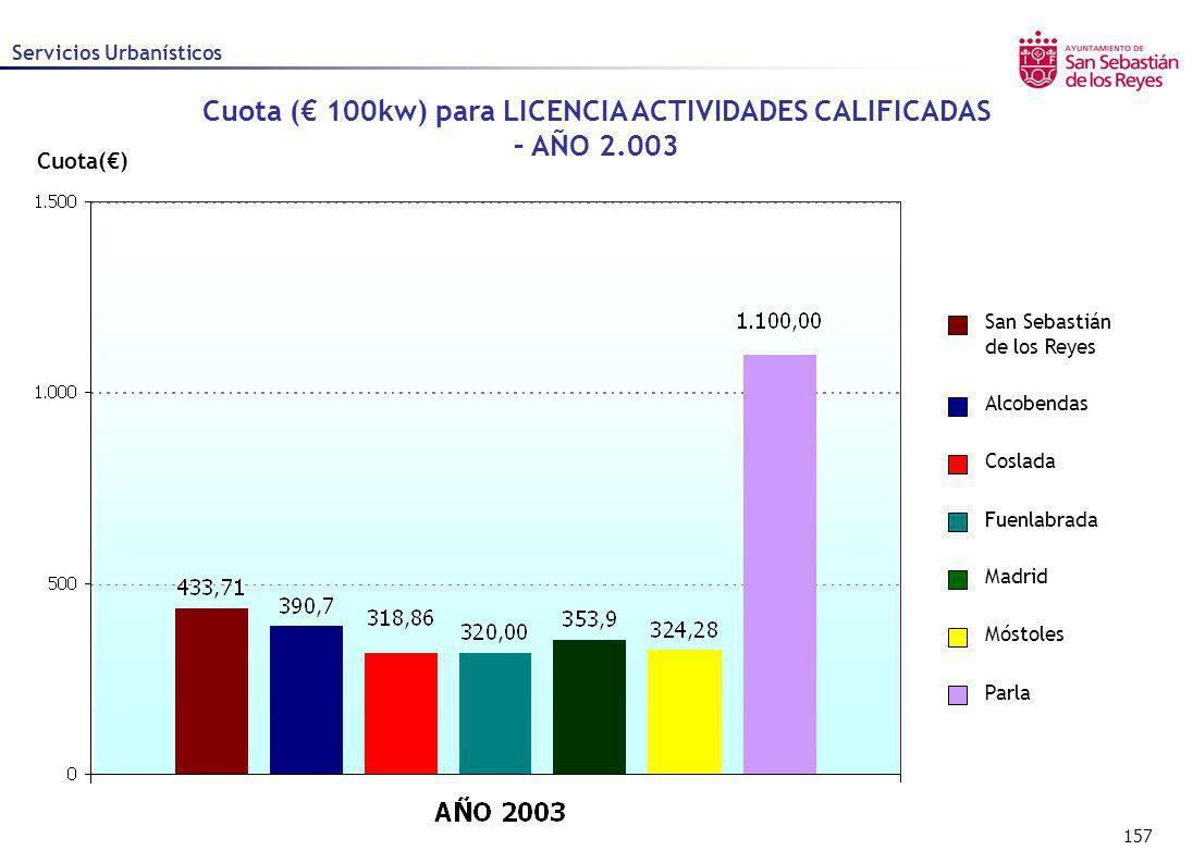 157 Cuota() Alcobendas Coslada Fuenlabrada Madrid Móstoles Parla San Sebastián de los Reyes Servicios Urbanísticos Cuota ( 100kw) para LICENCIA ACTIVI