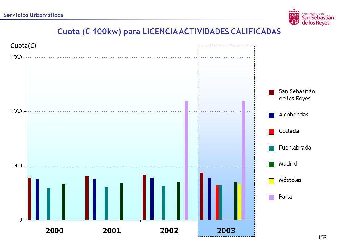 158 Cuota() Servicios Urbanísticos Alcobendas Coslada Fuenlabrada Madrid Móstoles Parla San Sebastián de los Reyes Cuota ( 100kw) para LICENCIA ACTIVI