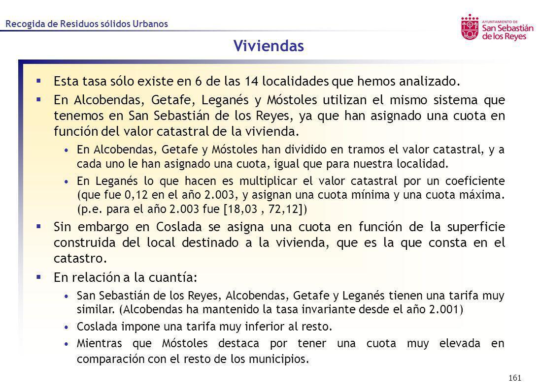 161 Recogida de Residuos sólidos Urbanos Esta tasa sólo existe en 6 de las 14 localidades que hemos analizado. En Alcobendas, Getafe, Leganés y Móstol