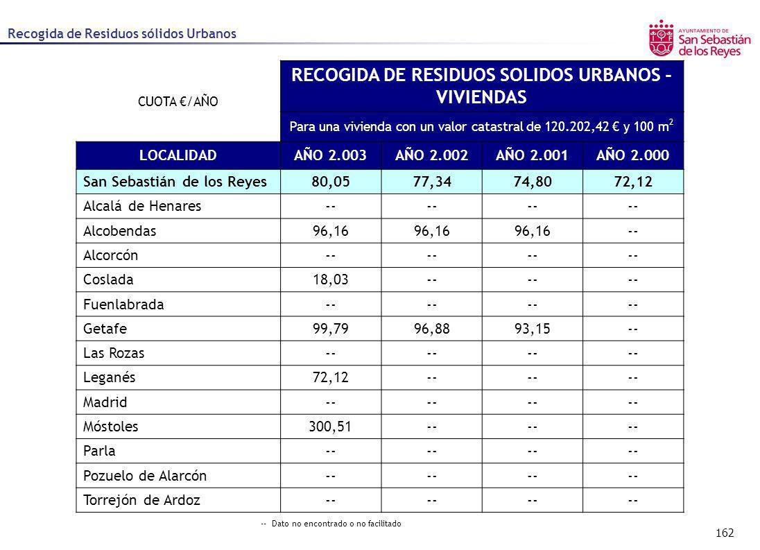162 Recogida de Residuos sólidos Urbanos CUOTA /AÑO RECOGIDA DE RESIDUOS SOLIDOS URBANOS - VIVIENDAS Para una vivienda con un valor catastral de 120.2