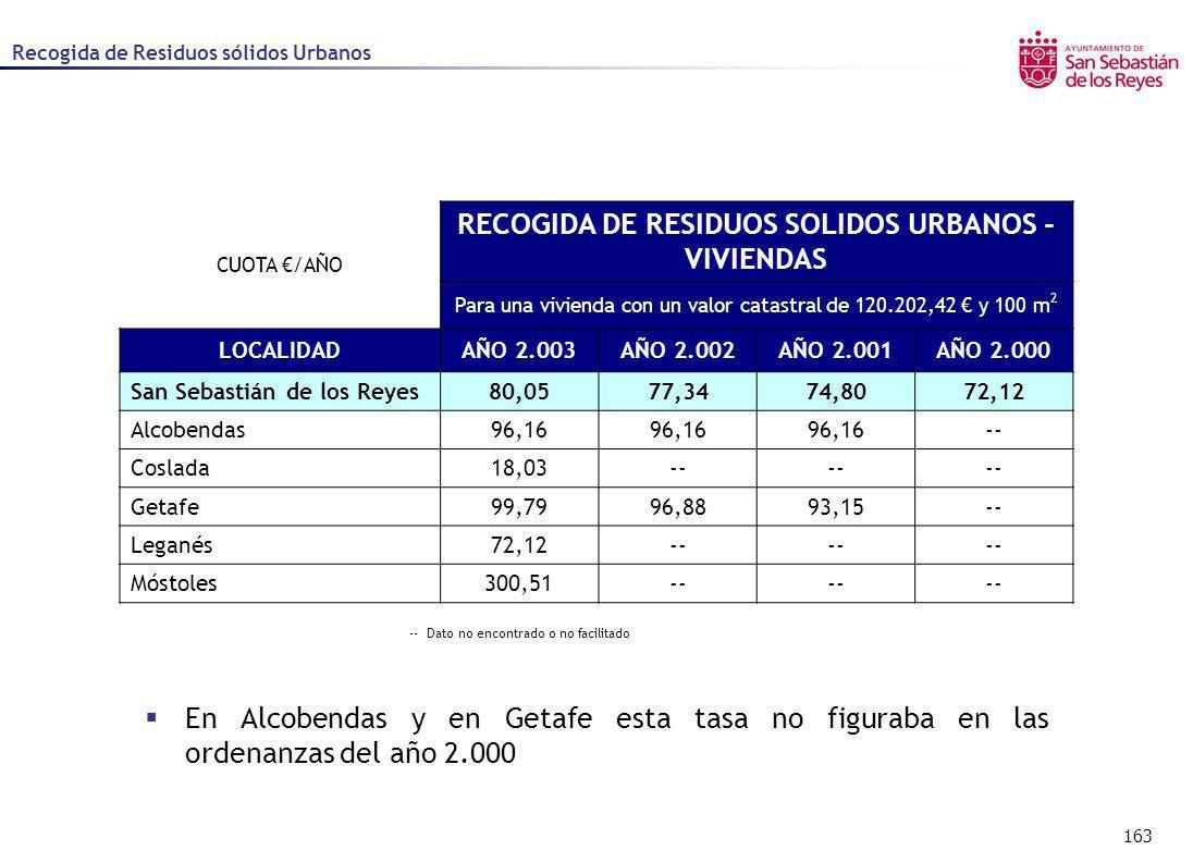 163 Recogida de Residuos sólidos Urbanos -- Dato no encontrado o no facilitado CUOTA /AÑO RECOGIDA DE RESIDUOS SOLIDOS URBANOS - VIVIENDAS Para una vi
