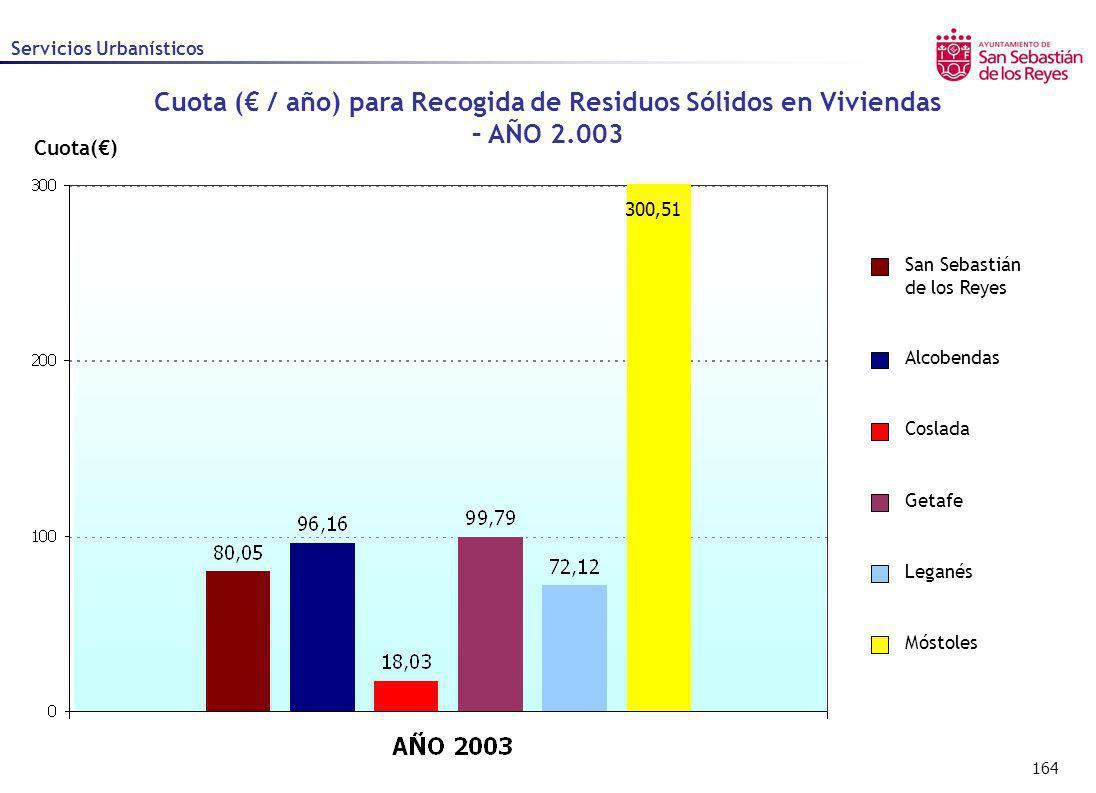 164 Cuota() Alcobendas Coslada Getafe Leganés Móstoles San Sebastián de los Reyes Servicios Urbanísticos Cuota ( / año) para Recogida de Residuos Sóli