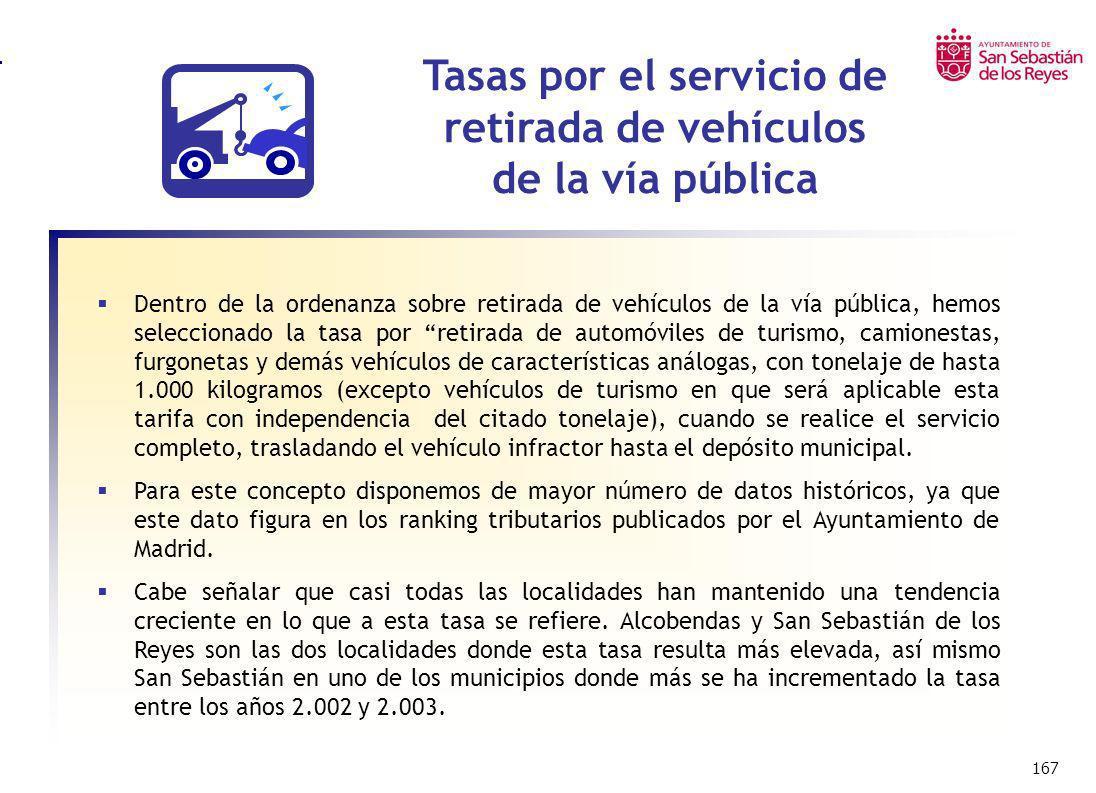 167 Impuesto sobre Bienes Inmuebles Urbanos – I.B.I. Dentro de la ordenanza sobre retirada de vehículos de la vía pública, hemos seleccionado la tasa