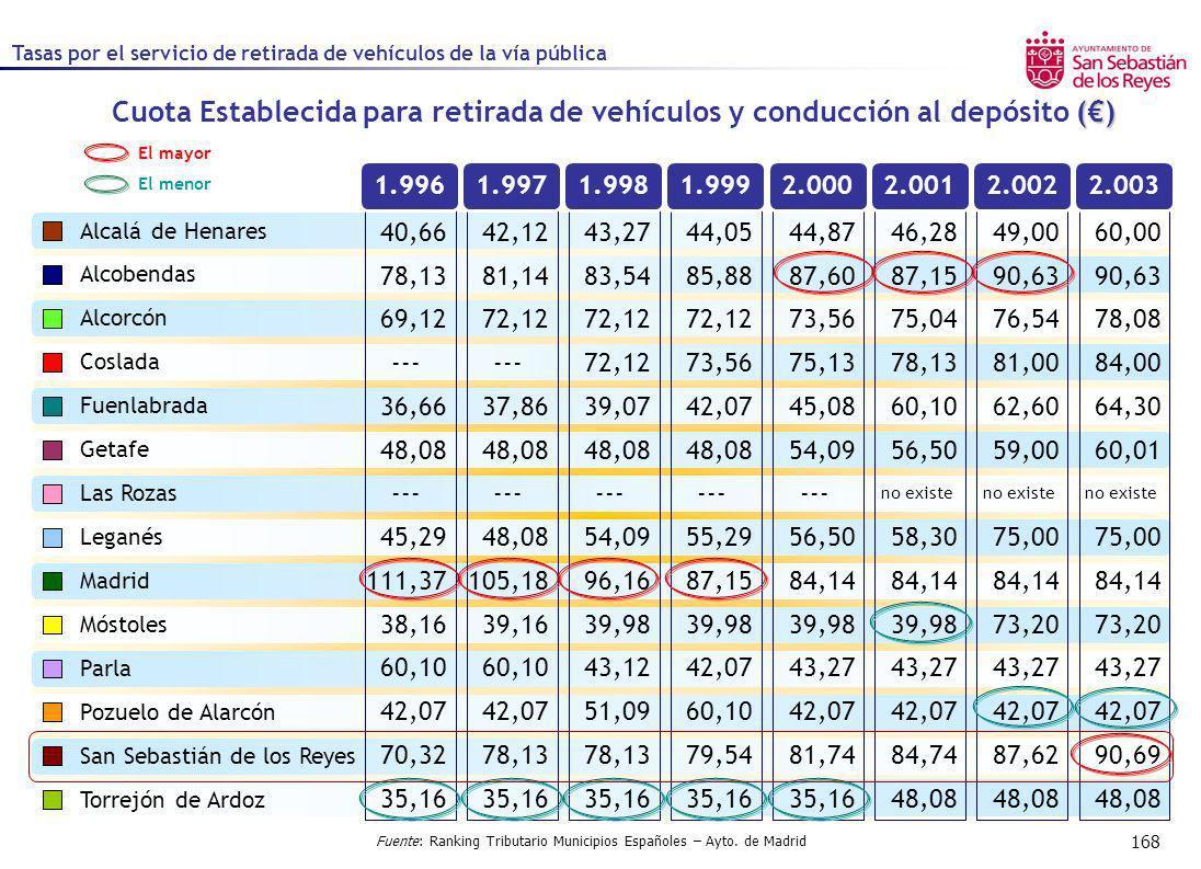 168 1.9961.9971.9981.9992.0002.0012.0022.003 Fuente: Ranking Tributario Municipios Españoles – Ayto. de Madrid El mayor El menor () Cuota Establecida