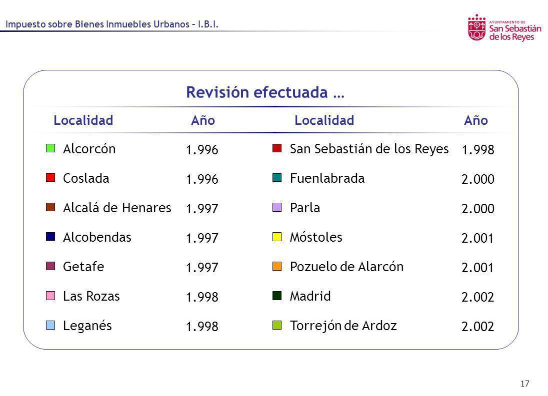 17 Alcalá de Henares Alcobendas Alcorcón Coslada Getafe Revisión efectuada … Fuenlabrada Leganés Parla San Sebastián de los Reyes Las RozasMadrid Móst