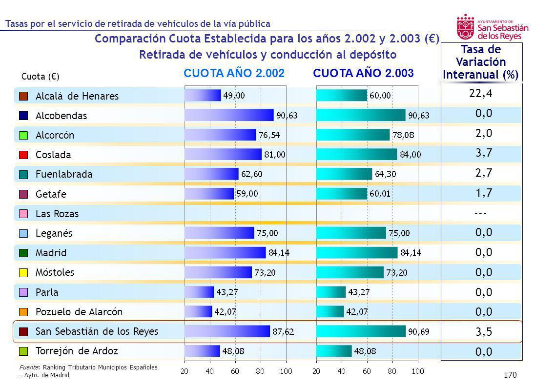 170 Comparación Cuota Establecida para los años 2.002 y 2.003 () CUOTA AÑO 2.002CUOTA AÑO 2.003 Tasa de Variación Interanual (%) Cuota () Alcalá de He