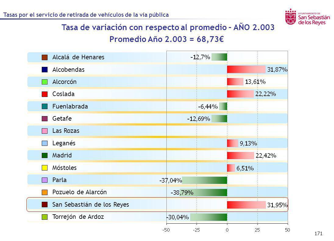 171 Tasa de variación con respecto al promedio – AÑO 2.003 Promedio Año 2.003 = 68,73 Alcalá de Henares Alcobendas Alcorcón Coslada Fuenlabrada Getafe