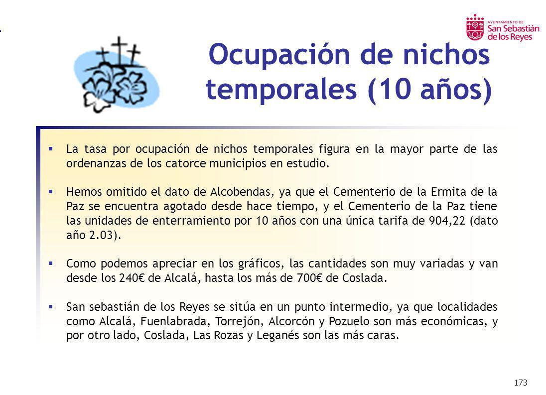 173 Ocupación de nichos temporales (10 años) La tasa por ocupación de nichos temporales figura en la mayor parte de las ordenanzas de los catorce muni