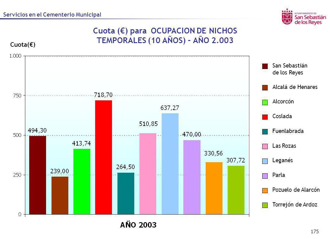 175 Cuota() Cuota () para OCUPACION DE NICHOS TEMPORALES (10 AÑOS) – AÑO 2.003 Alcalá de Henares Alcorcón Coslada Fuenlabrada Las Rozas Leganés Parla