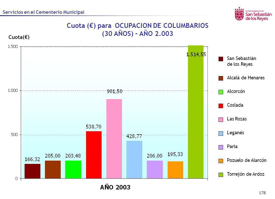 178 Cuota() Cuota () para OCUPACION DE COLUMBARIOS (30 AÑOS) – AÑO 2.003 Alcalá de Henares Alcorcón Coslada Las Rozas Leganés Parla Pozuelo de Alarcón